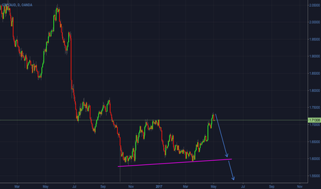 GBPAUD: GBPAUD - ABC corrective structure completed - ready for downside