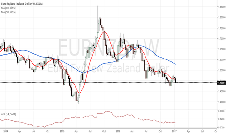 EURNZD: EUR/NZD W1