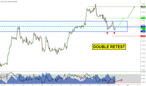 EURUSD: Double retest in structure zone on EURUSD. Time to buy?