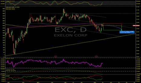 EXC: Continued Downside For Exelon