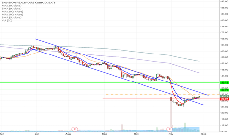 EVHC: EVHC - Downward channel breakout Long from $31.73 to $39.43