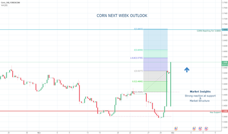 CORUSD: Seasonal Swing In CORN
