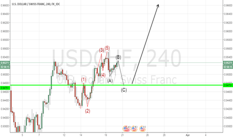 USDCHF: USD/CHF ABC Correction