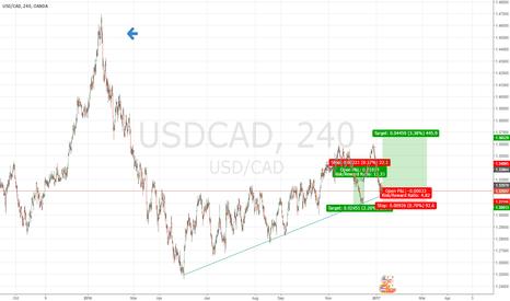 USDCAD: buy signal 1