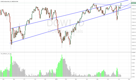 DJI: DOWI / DJX Outlook - Possible short bounce before a slide