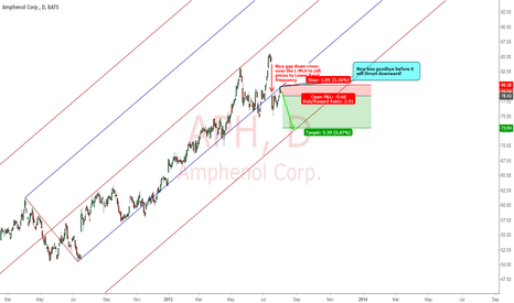 APH: AMPHENOL CORP : READY TO SHORT