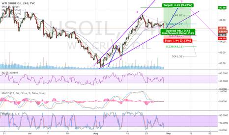USOIL: Elliot Corrective Diagonal Broadening Wedge 4 to 5 LONG