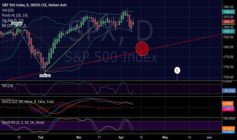 SPX: S&P 500 daily mini crash imminent