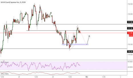 GBPJPY: Cypher pattern completing @ previous structure