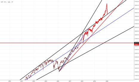 SPX: S&P500, 15년 더블딥 그대로 복제