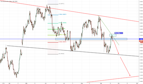 EURCAD: Shorting EUR buying CAD