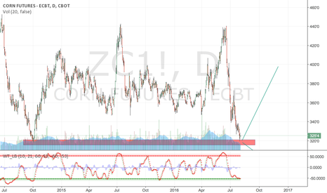 ZC1!: CORN at major pivot/support point