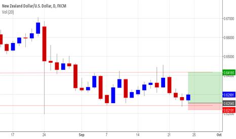 NZDUSD: NZD/USD buy opportunity