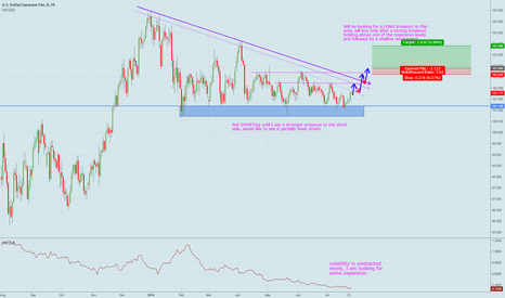USDJPY: Bulls breakout out of the triangle consolidation