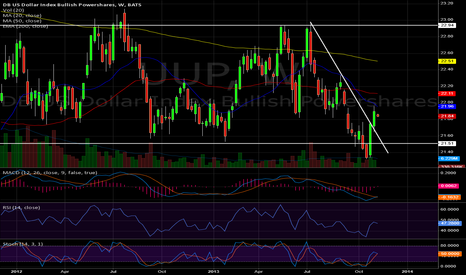 UUP: Dollar Strength a Sign for a Correction?