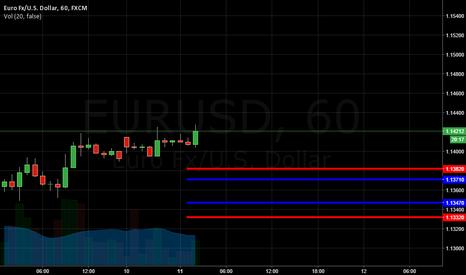 EURUSD: Daily Template 2, EUR/USD 11.04.2016