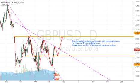GBPUSD: pound will be a unique trend