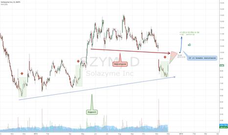 SZYM: Definitely a great find for anyone seeking a long position.