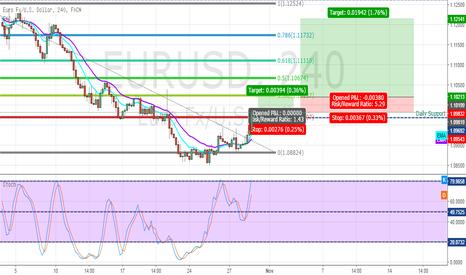 EURUSD: EUR/USD H4 Long