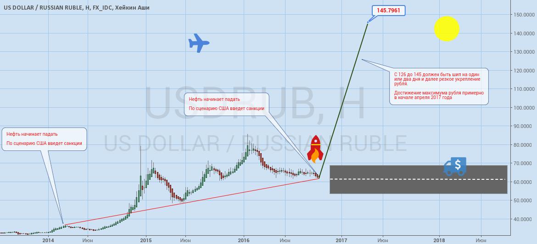 Рубль на стартовой площадке
