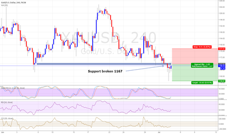 XAUUSD: Downtrend will continue further to 1156.97 to the new low