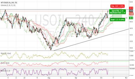 USOIL: Short OIL now !