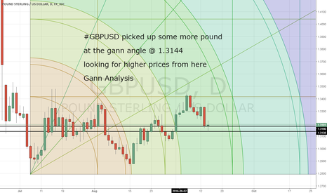 GBPUSD: GBPUSD picked up some longs @ 1.3144