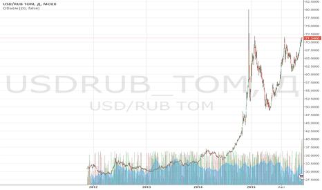 USDRUB_TOM: Обзор за 14-18 декабря: на рынке предпраздничная пора.