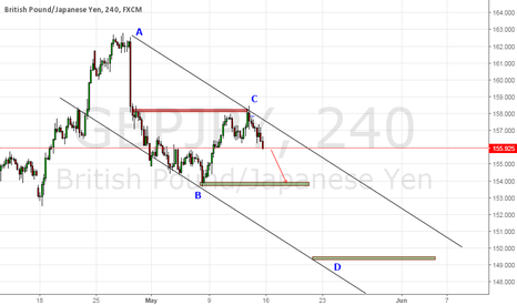 GBPJPY: Sell at the channel high