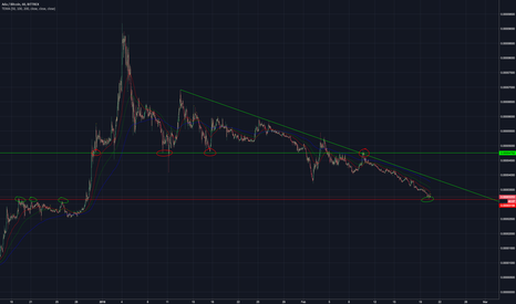 ADABTC: Possible Support between 3100 and 3200 sats