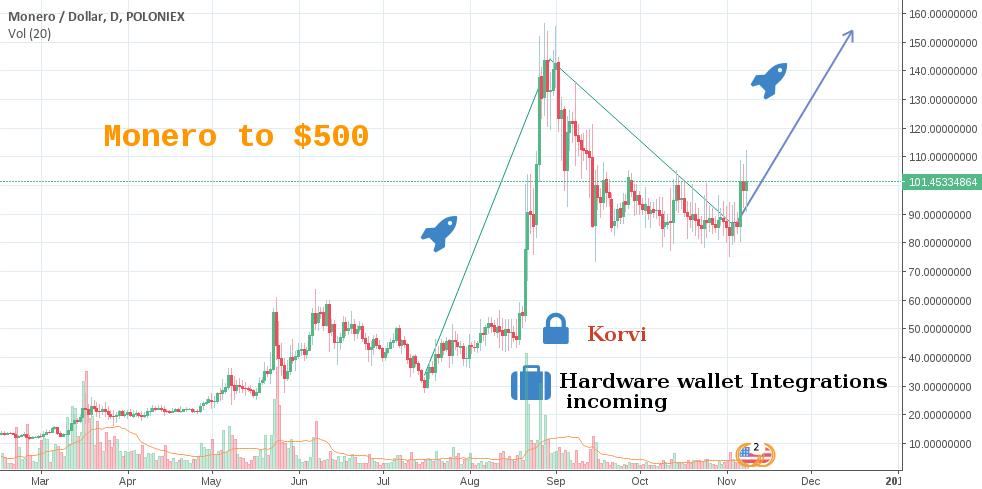 Litecoin Wallet Qt Tradingview Indicators Cryptocurrency – Gabriel Slick