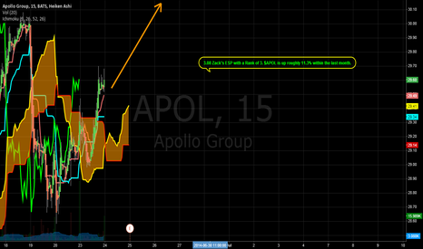 APOL: APOL ahead of earnings