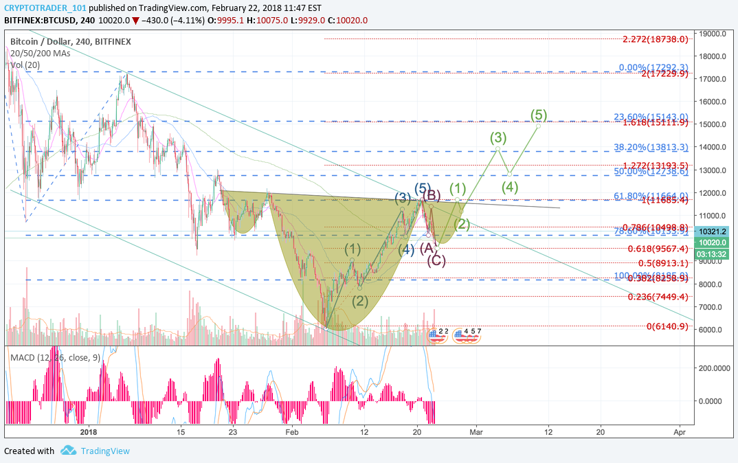 Inverted H&S with an Impulsive 5 wave Elliott wave for