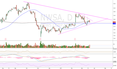 NWSA: Clear downtrend