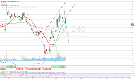 REXX: $REXX downward flag continuation pattern confirmed 4hr chart