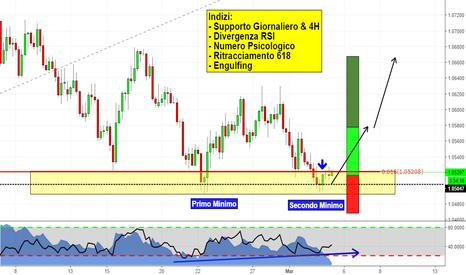 EURUSD: L'euro è pronto a ripartire?