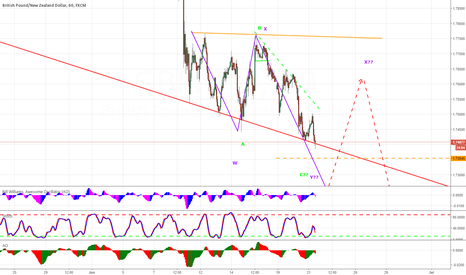 GBPNZD: GBPNZD DOWNSIDE