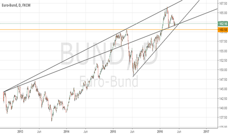 BUND: Euro bonds at well defined support