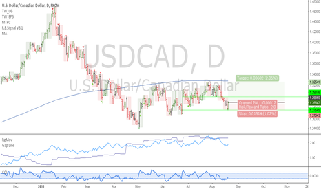 USDCAD: USDCAD: Uptrend should resume here finally