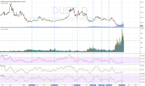 DUST: Increasing Volume in Dust: Signals Trade