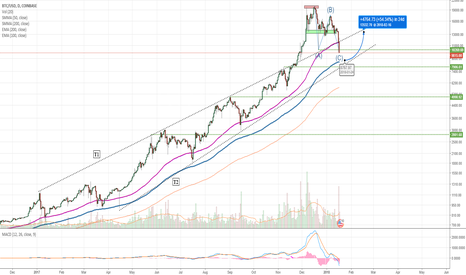 BTCUSD: Speculative BTC reversal point; return to structure.