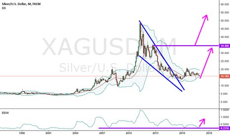XAGUSD: If People Buy Crypto coins 15.000 $ So Silver Can Go to 1000 $