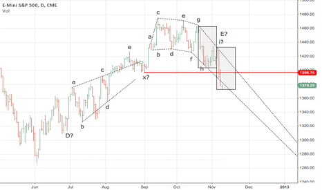 ES1!: S&P500 Daily forecast