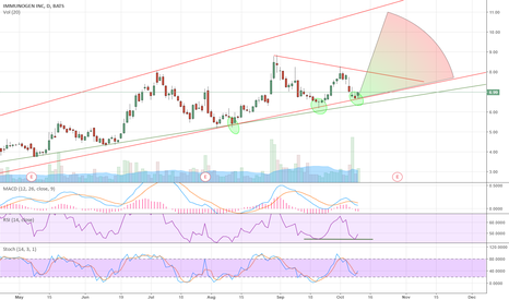 IMGN: IMGN possible symmetrical triangle breakout -range bound for now