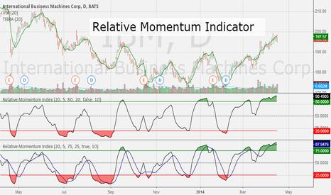 IBM: Pine Script - Relative Momentum Indicator