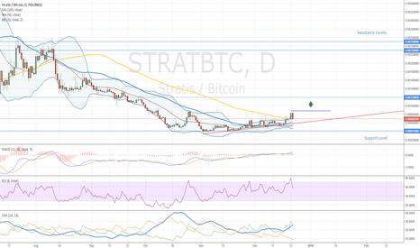 STRATBTC: Stratis Long Term Trade