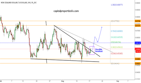 NZDUSD: NZDUSD - possible break out