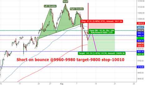 NIFTY: Short Nifty on bounce....