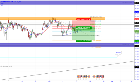 XAGUSD: SILVER/ DOLLAR 4H DOWNSIDE