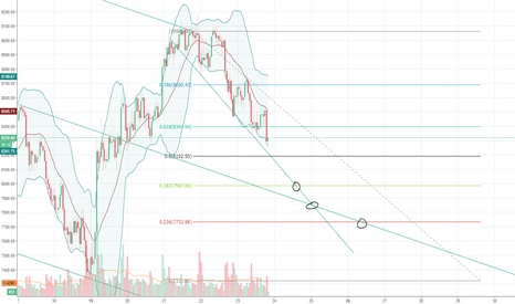 BTCUSDT: 3 points to consider buying
